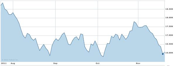 GBP/USD: Aktueller GBP/USD heute GBP/USD mit Chart, historischen Kursen und Nachrichten. Wechselkurs Britische Pfund Dollar.